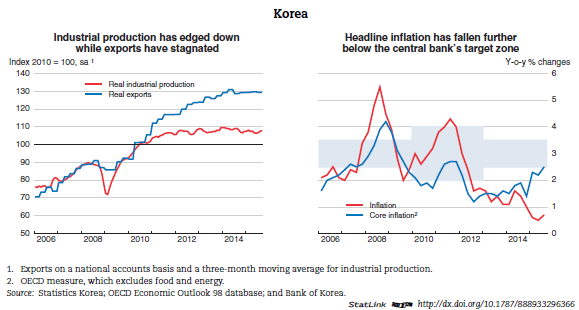 Economic Outlook in South Korea